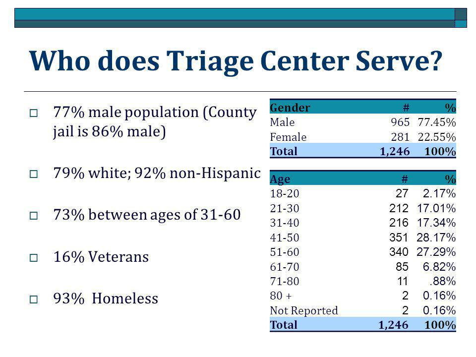 Who does Triage Center Serve