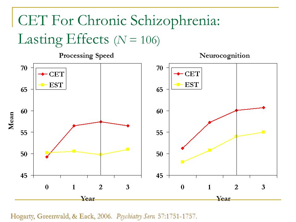 CET For Chronic Schizophrenia: Lasting Effects (N = 106)