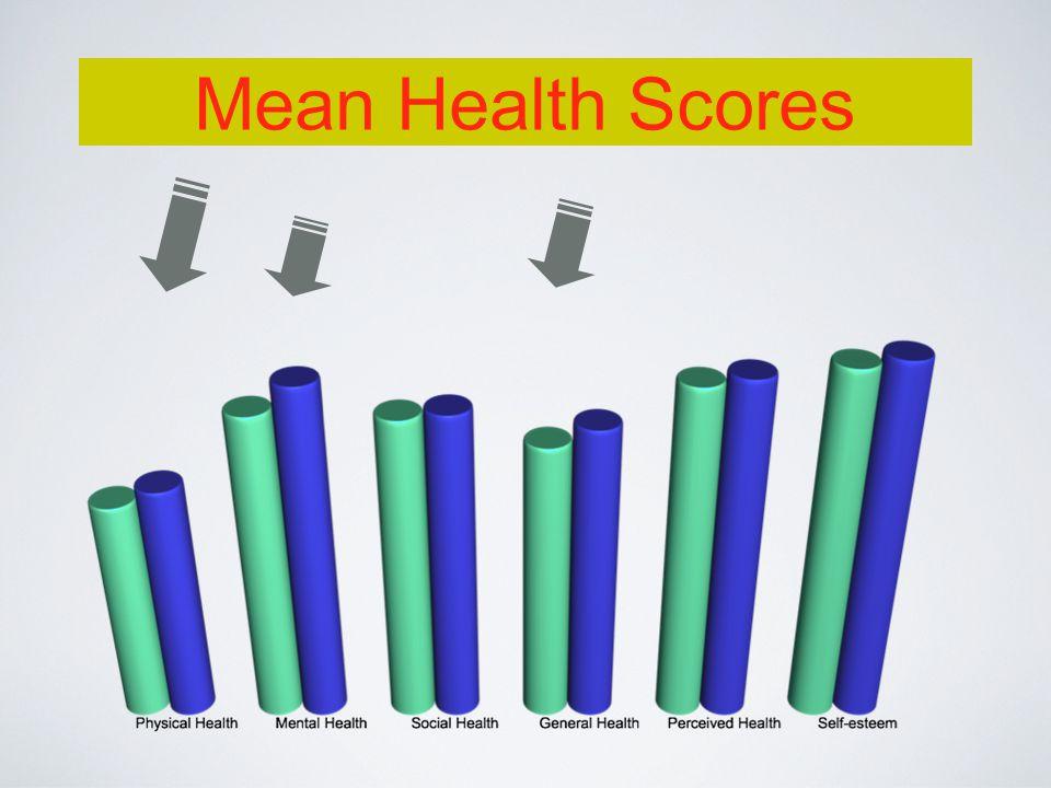 Mean Health Scores