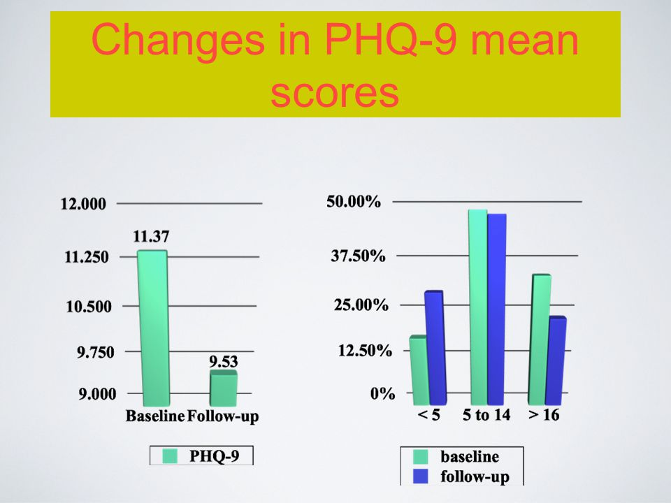Changes in PHQ-9 mean scores