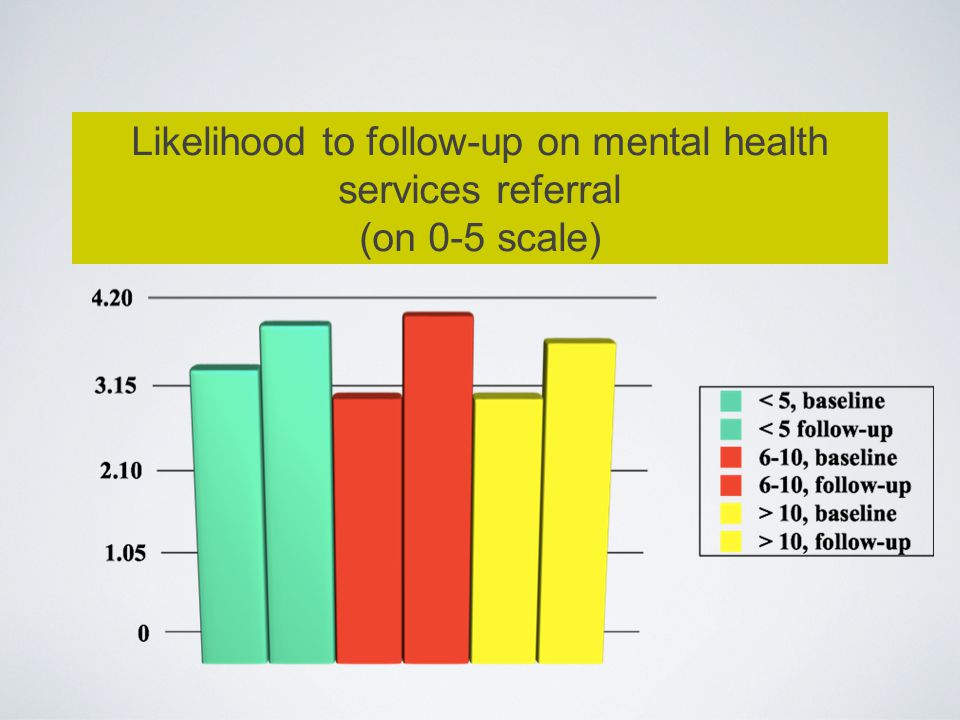 Likelihood to follow-up on mental health services referral (on 0-5 scale)