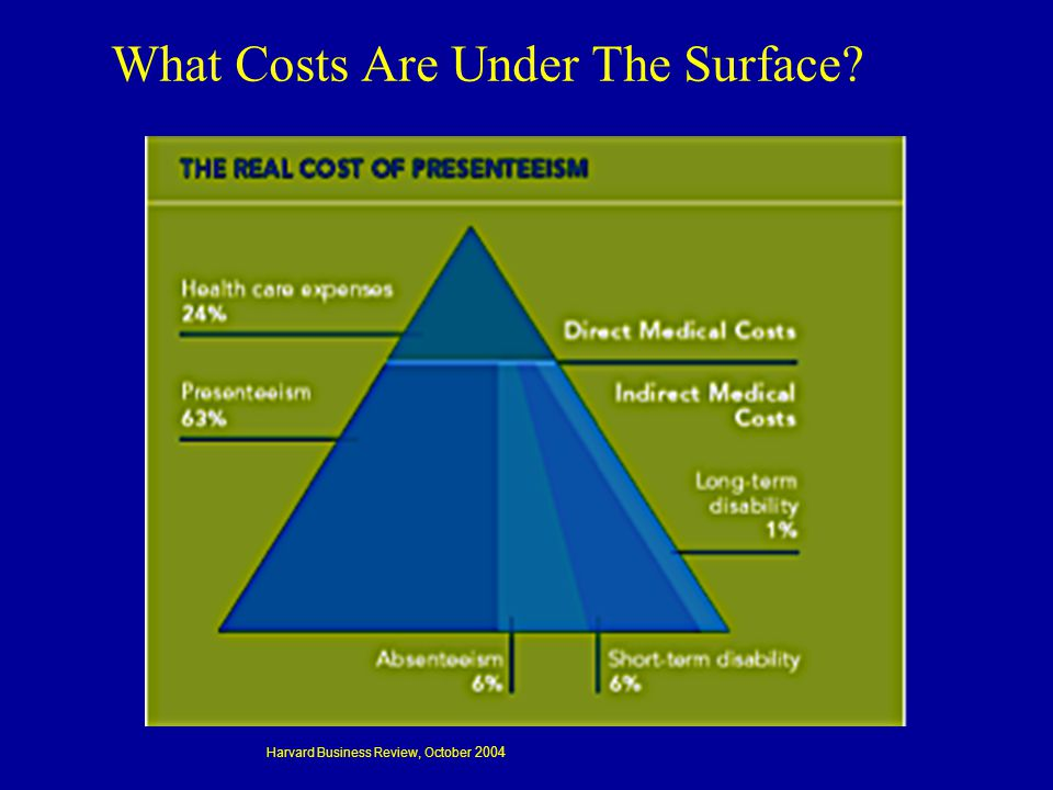 What Costs Are Under The Surface