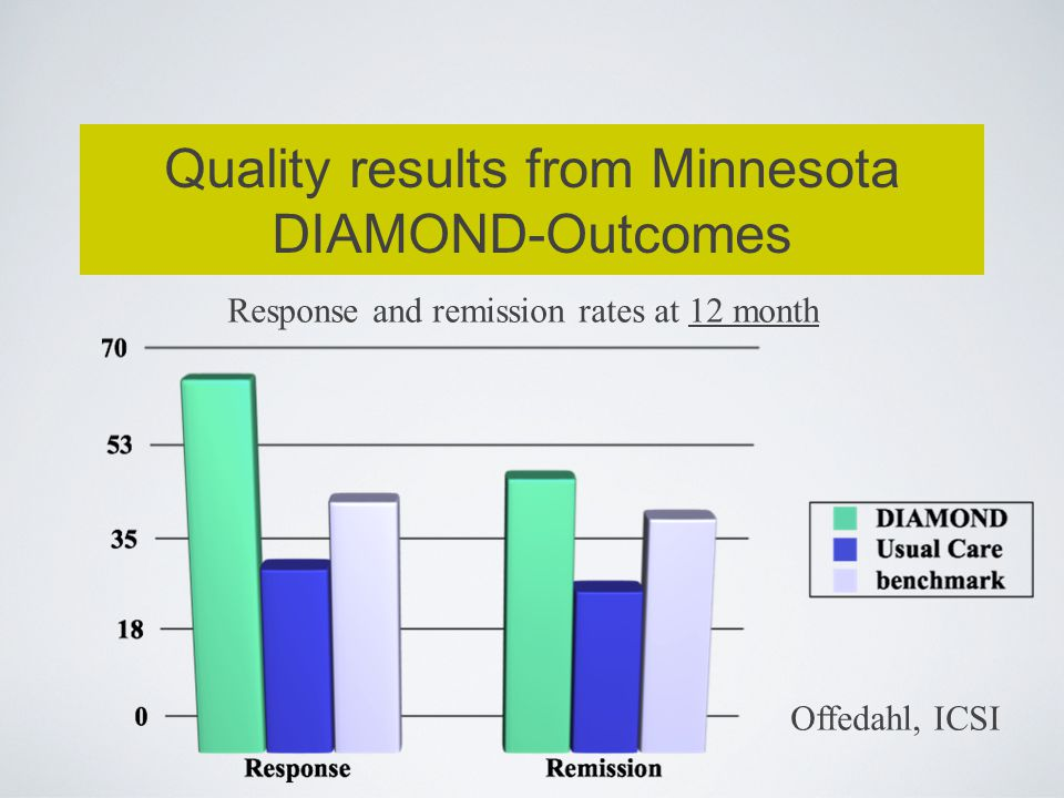Quality results from Minnesota DIAMOND-Outcomes
