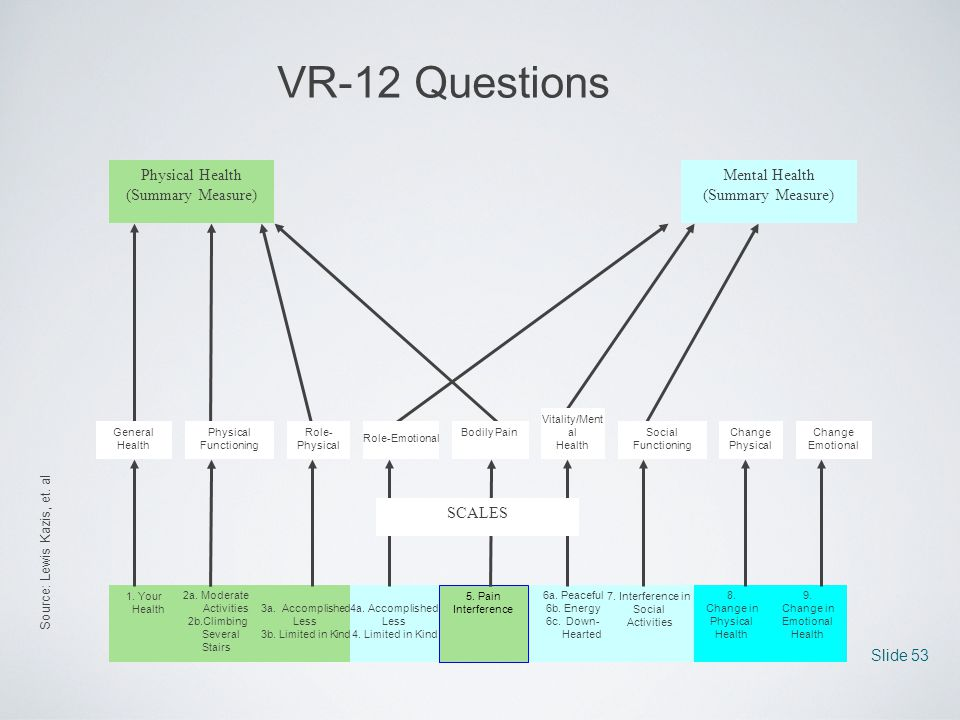 VR-12 Questions Physical Health (Summary Measure)