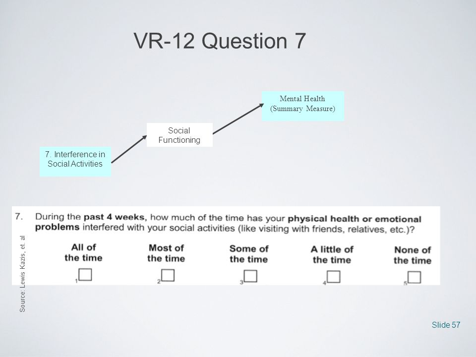 VR-12 Question 7 Mental Health (Summary Measure) Social Functioning