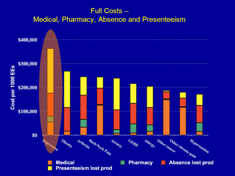 Full Costs – Medical, Pharmacy, Absence and Presenteeism
