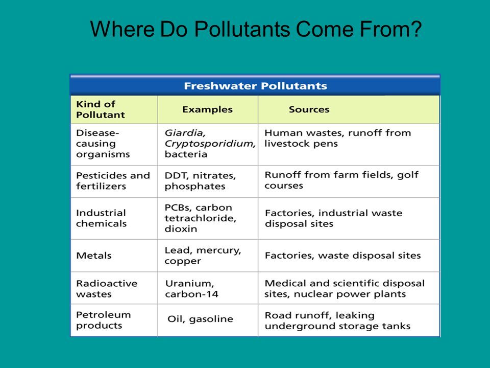 Where Do Pollutants Come From