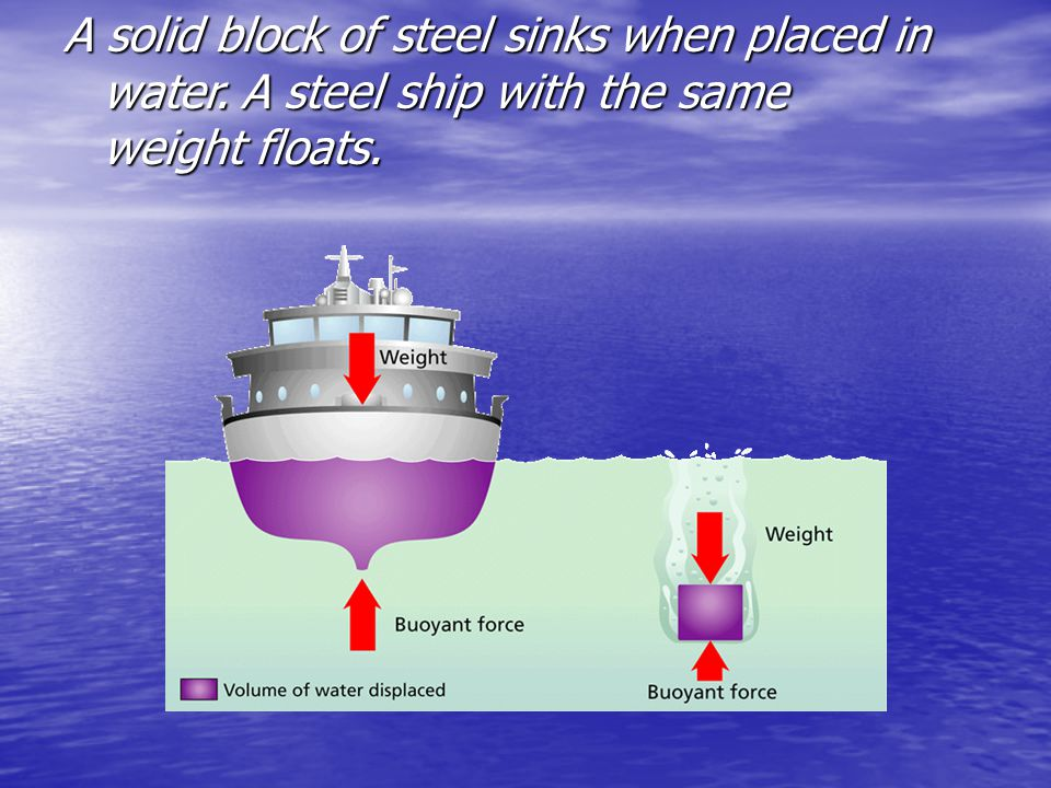 A solid block of steel sinks when placed in water