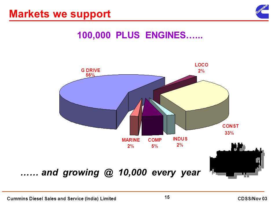 Markets we support 100,000 PLUS ENGINES…...
