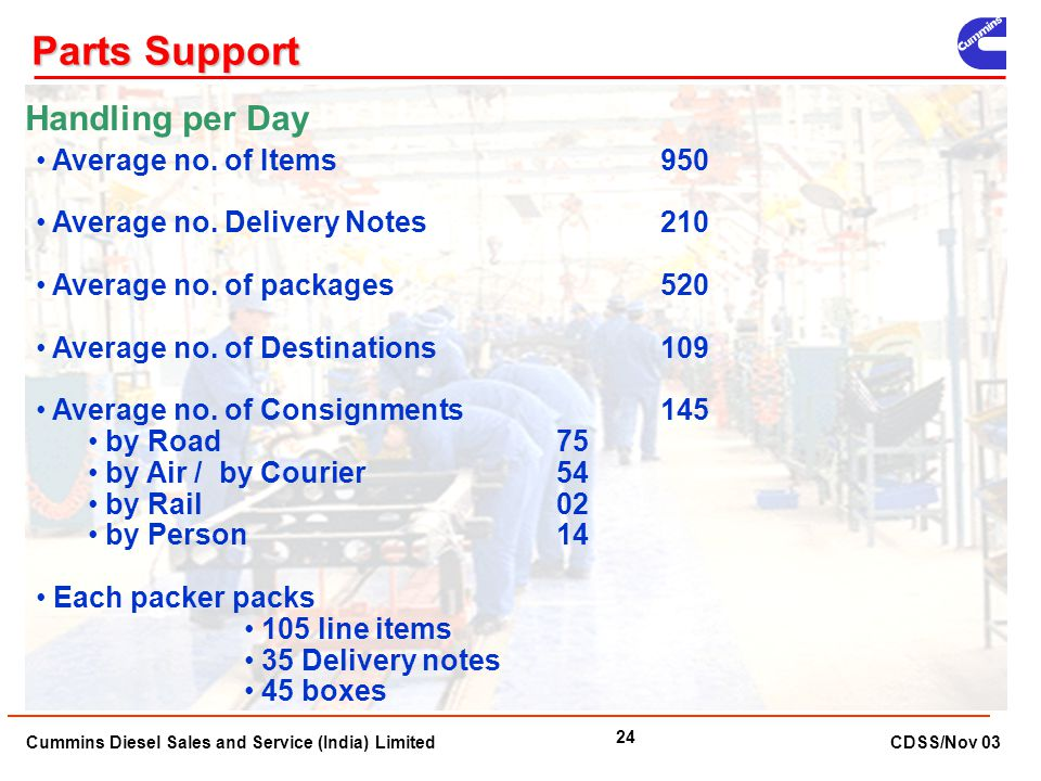 Parts Support Handling per Day Average no. of Items 950