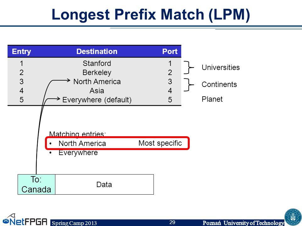 Longest Prefix Match (LPM)