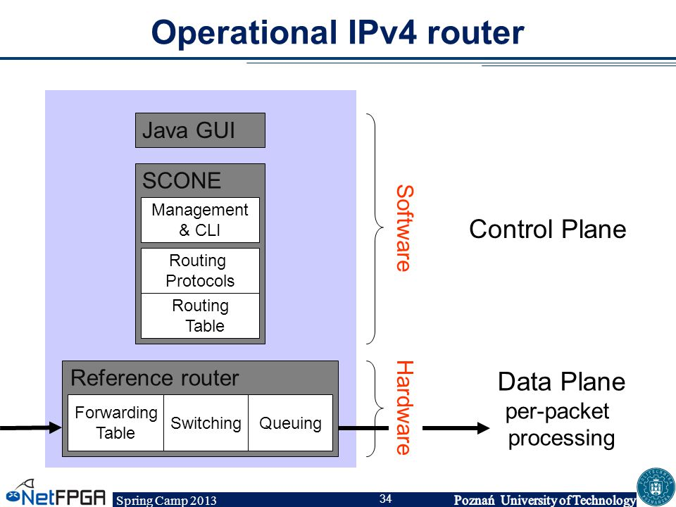 Operational IPv4 router