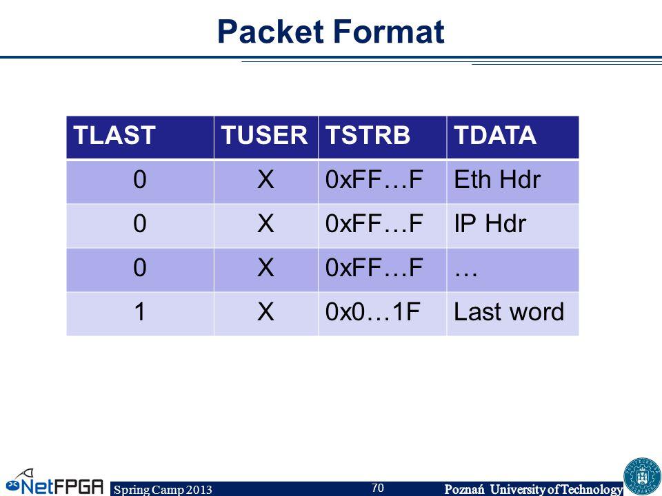 Packet Format TLAST TUSER TSTRB TDATA X 0xFF…F Eth Hdr IP Hdr … 1