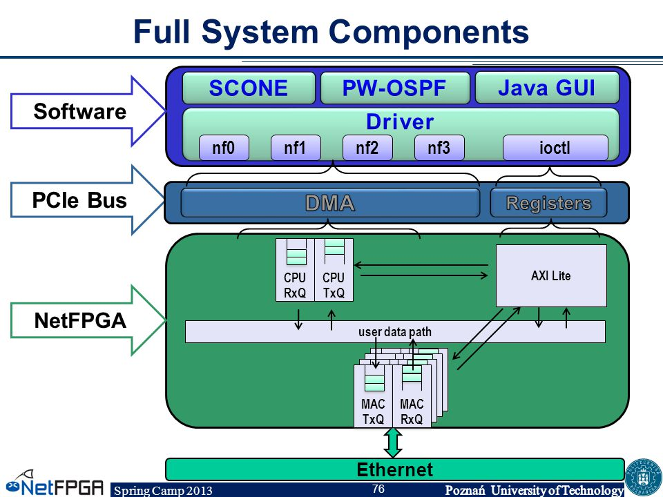 Full System Components