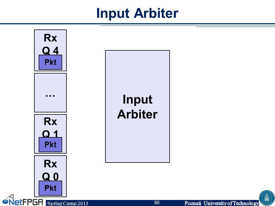Input Arbiter Rx Q 4 Input Arbiter Pkt … Rx Q 1 Pkt Rx Q 0 Pkt