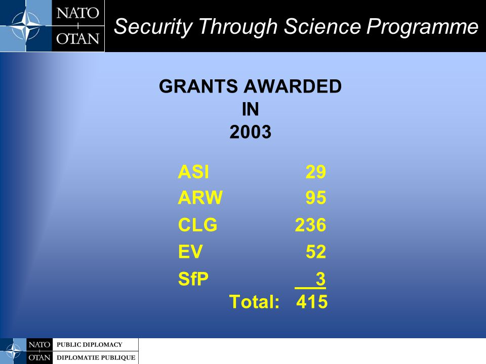 Security Through Science Programme