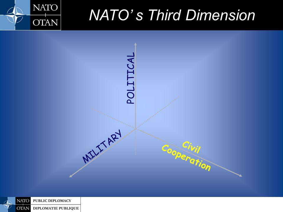 NATO' s Third Dimension