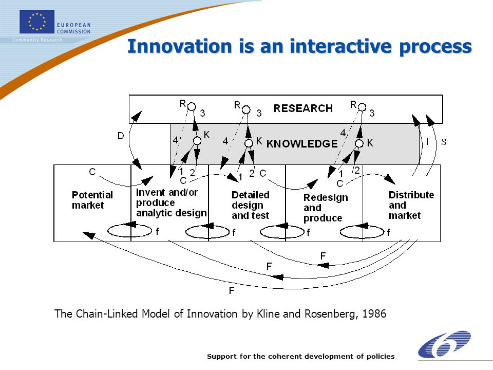 Innovation is an interactive process