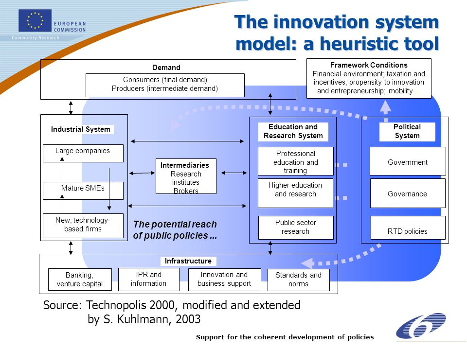 The innovation system model: a heuristic tool