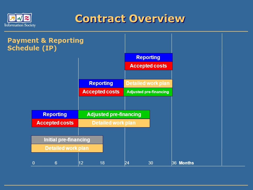 Adjusted pre-financing Adjusted pre-financing Initial pre-financing