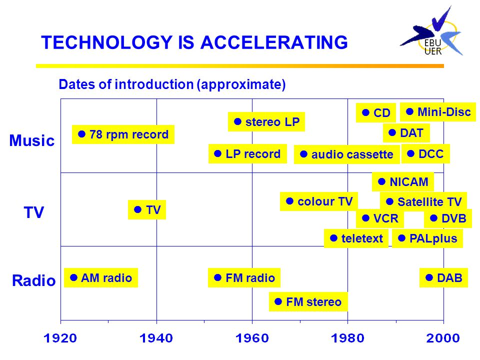 TECHNOLOGY IS ACCELERATING