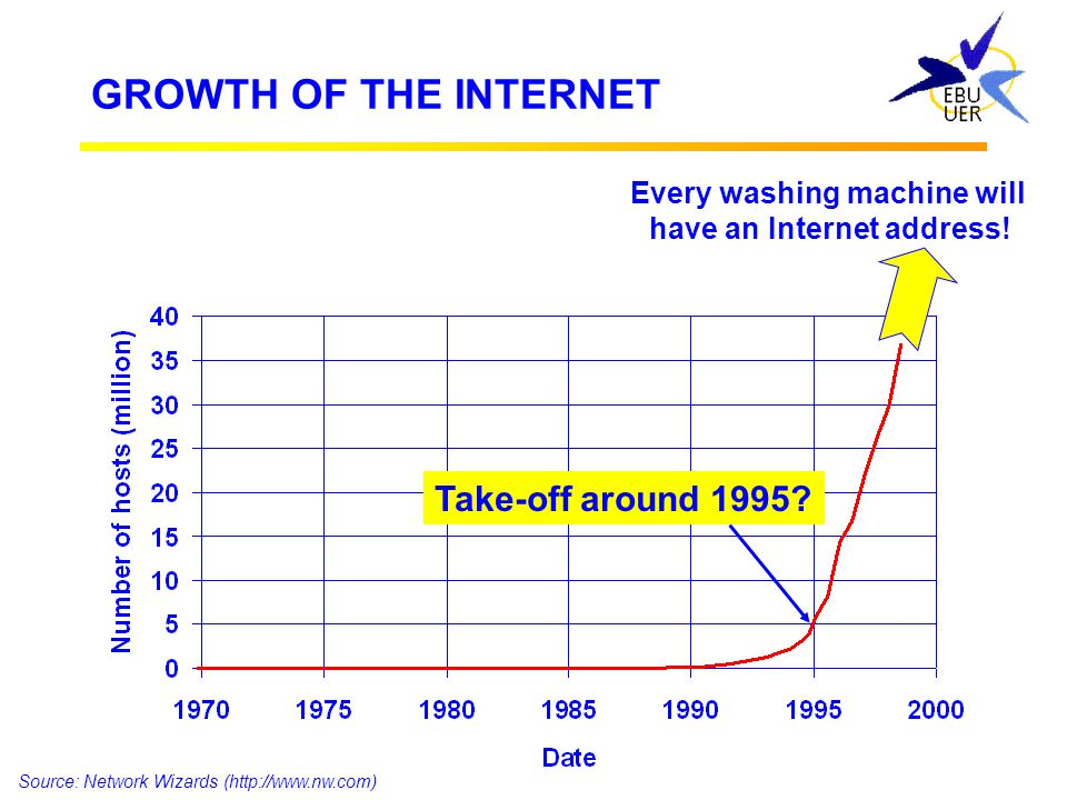 Every washing machine will have an Internet address!