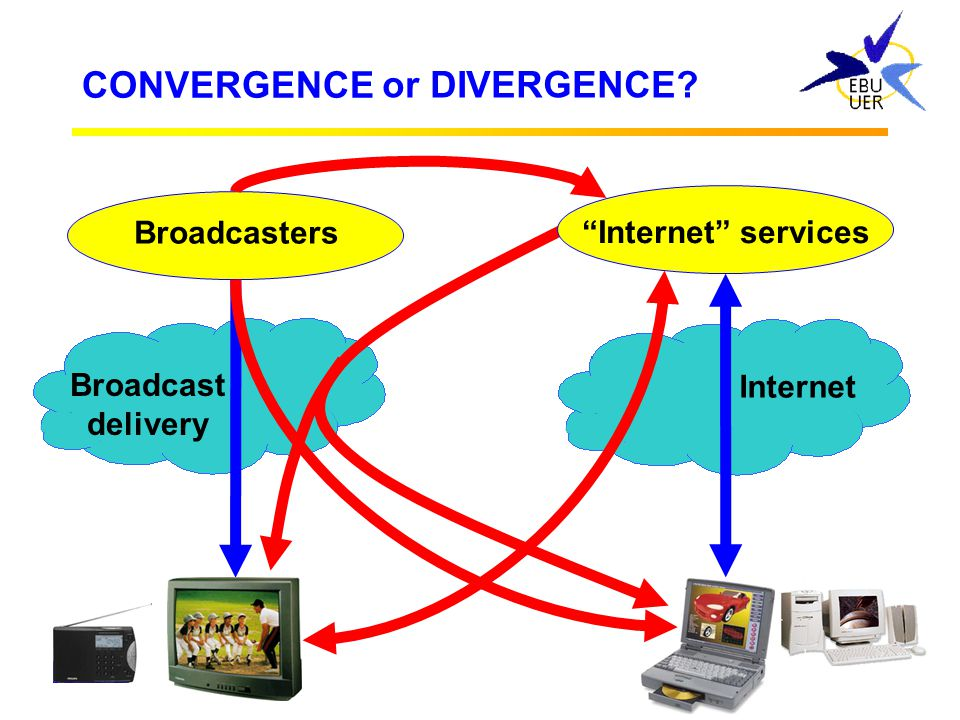 CONVERGENCE or DIVERGENCE Broadcasters Internet services Broadcast