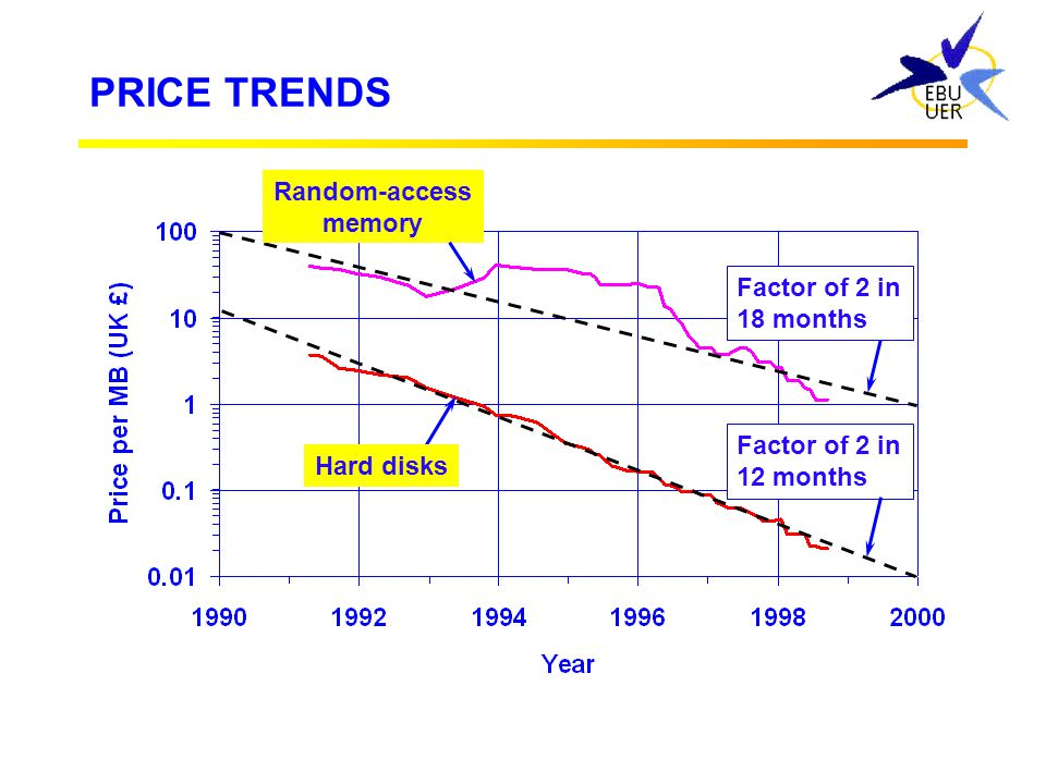 PRICE TRENDS Random-access memory Factor of 2 in 18 months