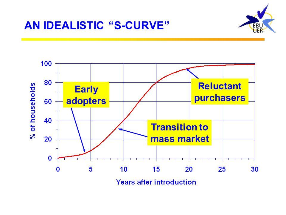 AN IDEALISTIC S-CURVE