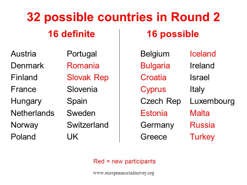 32 possible countries in Round 2 16 definite 16 possible