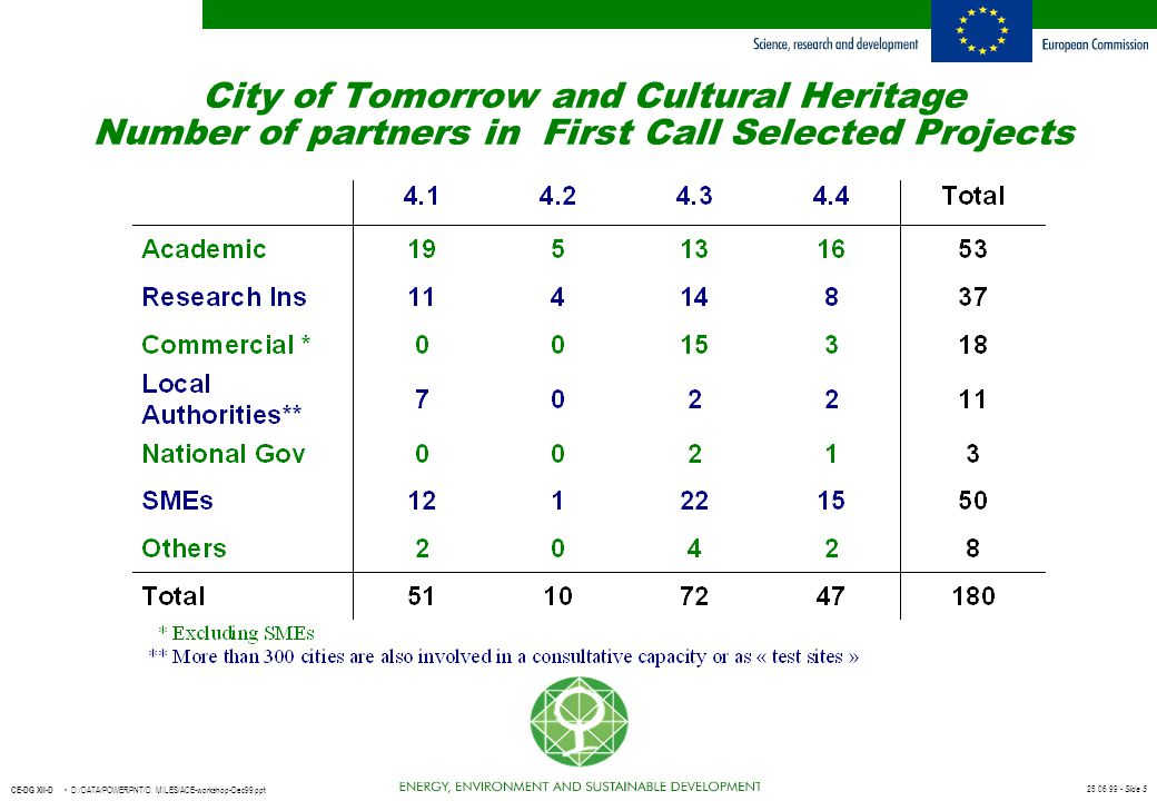 City of Tomorrow and Cultural Heritage Number of partners in First Call Selected Projects