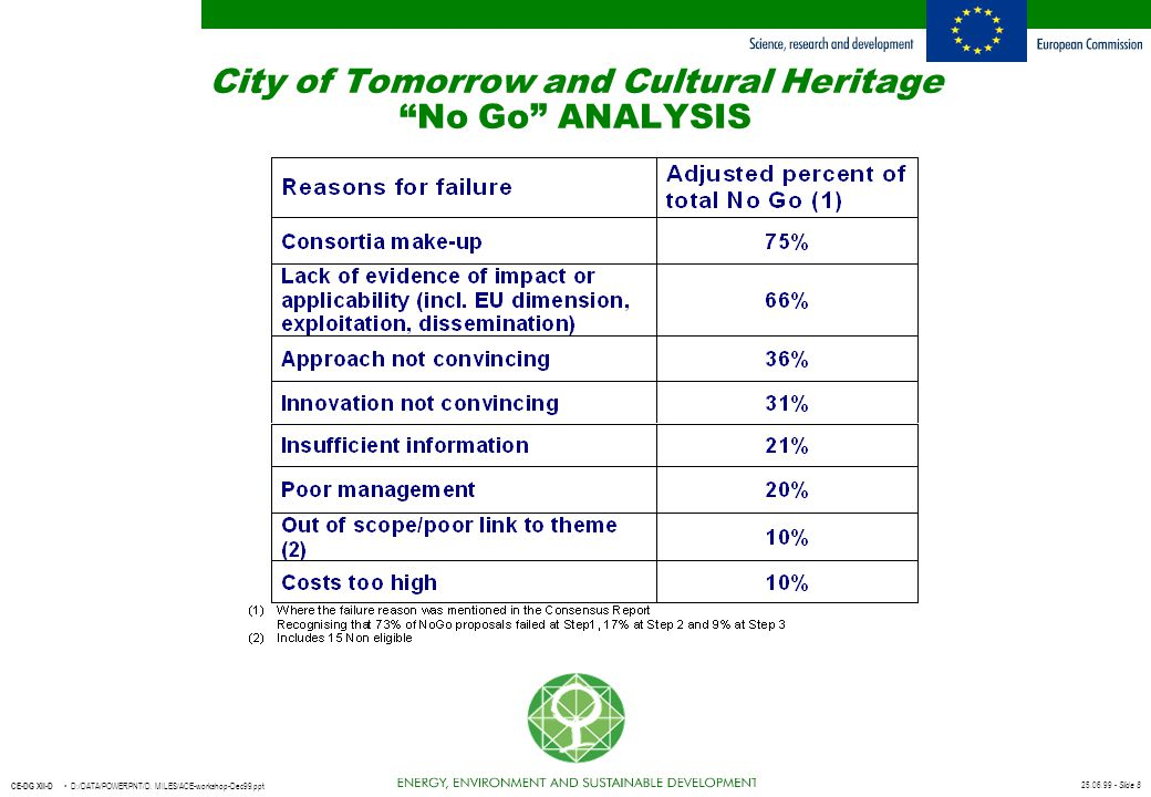 City of Tomorrow and Cultural Heritage No Go ANALYSIS