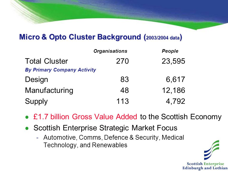 Micro & Opto Cluster Background (2003/2004 data)