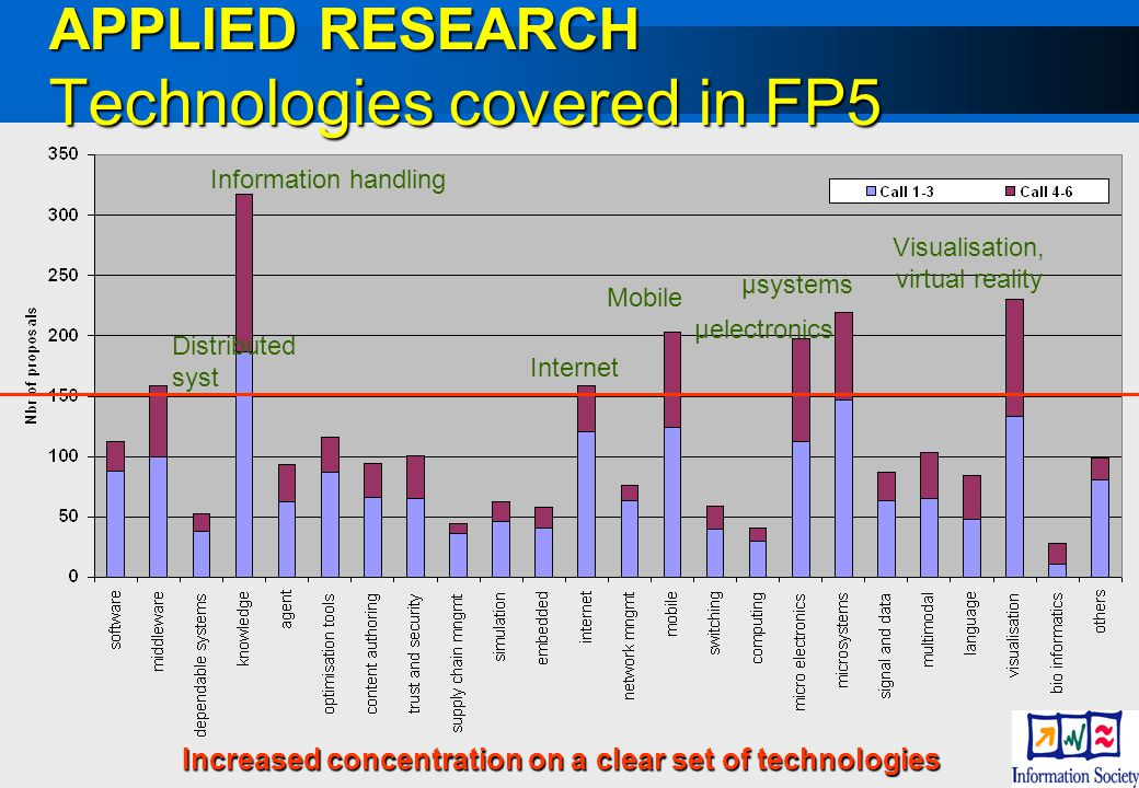 APPLIED RESEARCH Technologies covered in FP5