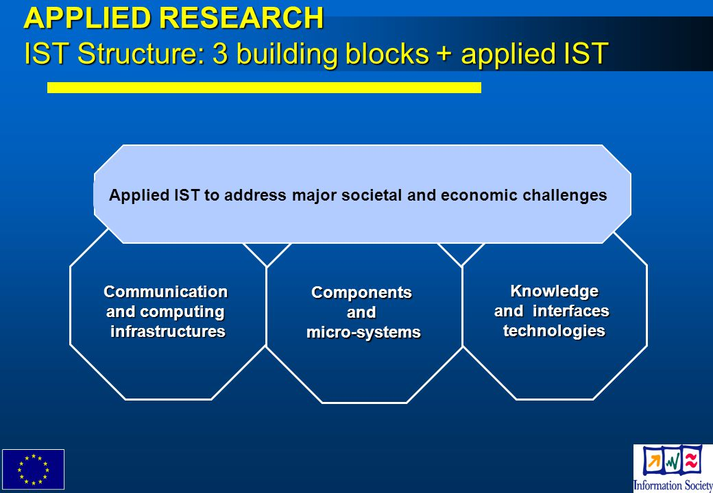 APPLIED RESEARCH IST Structure: 3 building blocks + applied IST