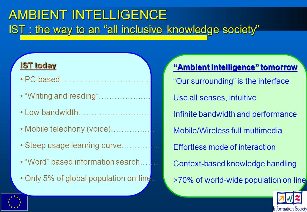 AMBIENT INTELLIGENCE IST : the way to an all inclusive knowledge society
