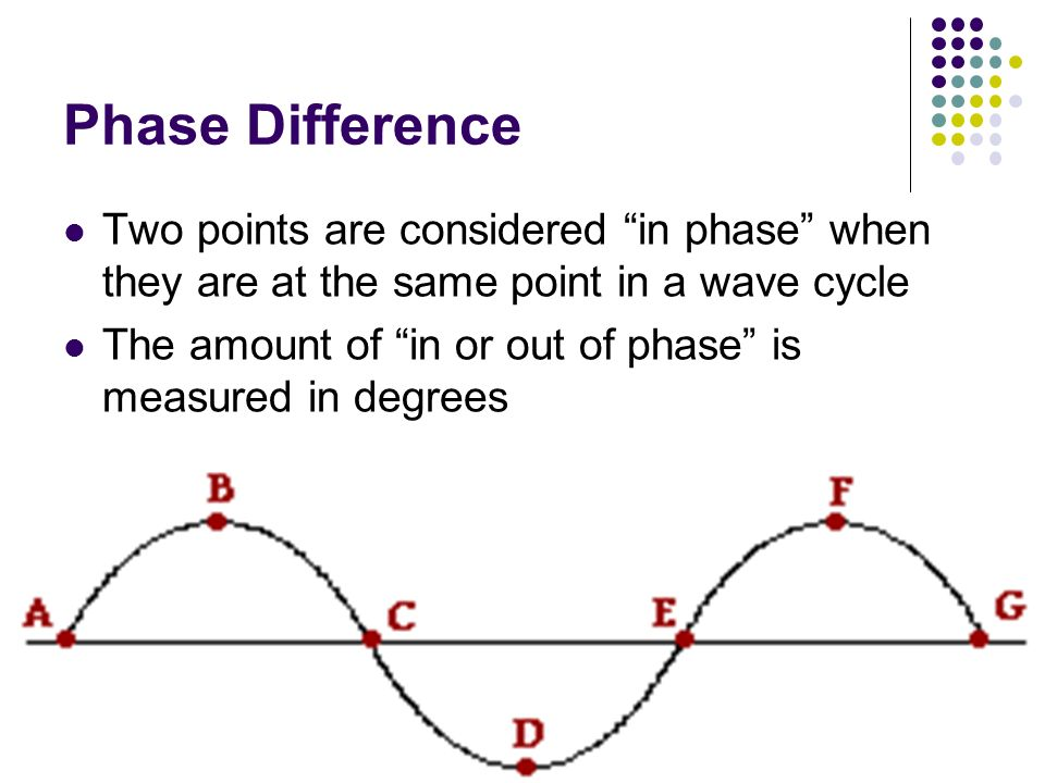 Phase Difference Two points are considered in phase when they are at the same point in a wave cycle.