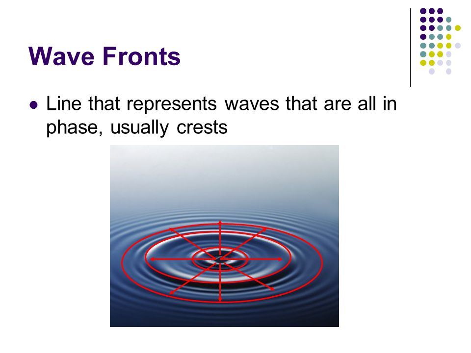 Wave Fronts Line that represents waves that are all in phase, usually crests