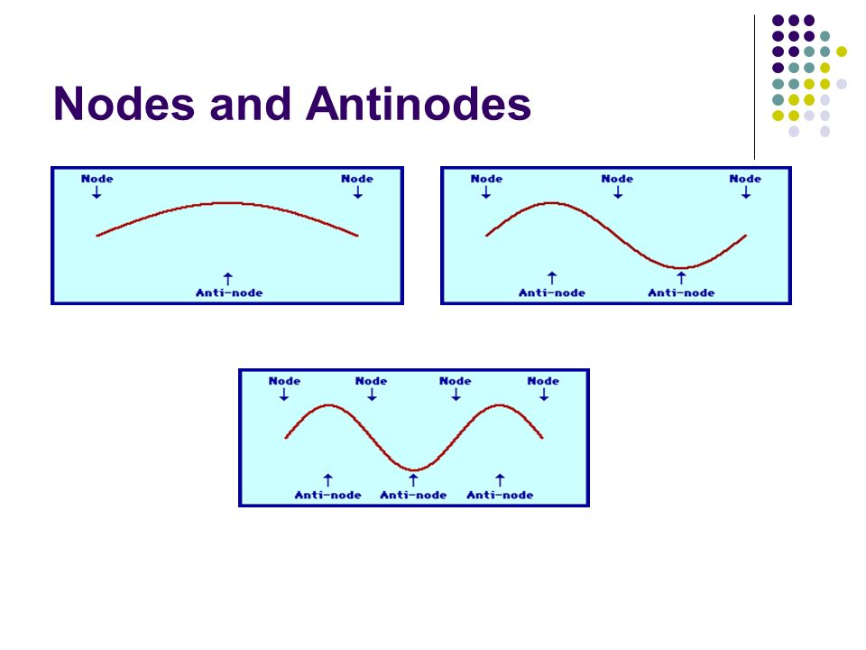 Nodes and Antinodes