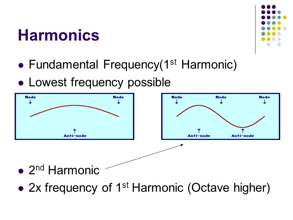 Harmonics Fundamental Frequency(1st Harmonic)
