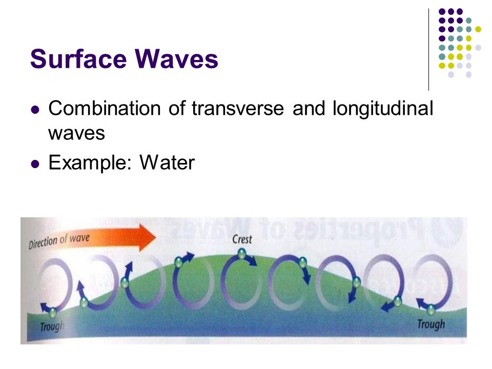 Surface Waves Combination of transverse and longitudinal waves