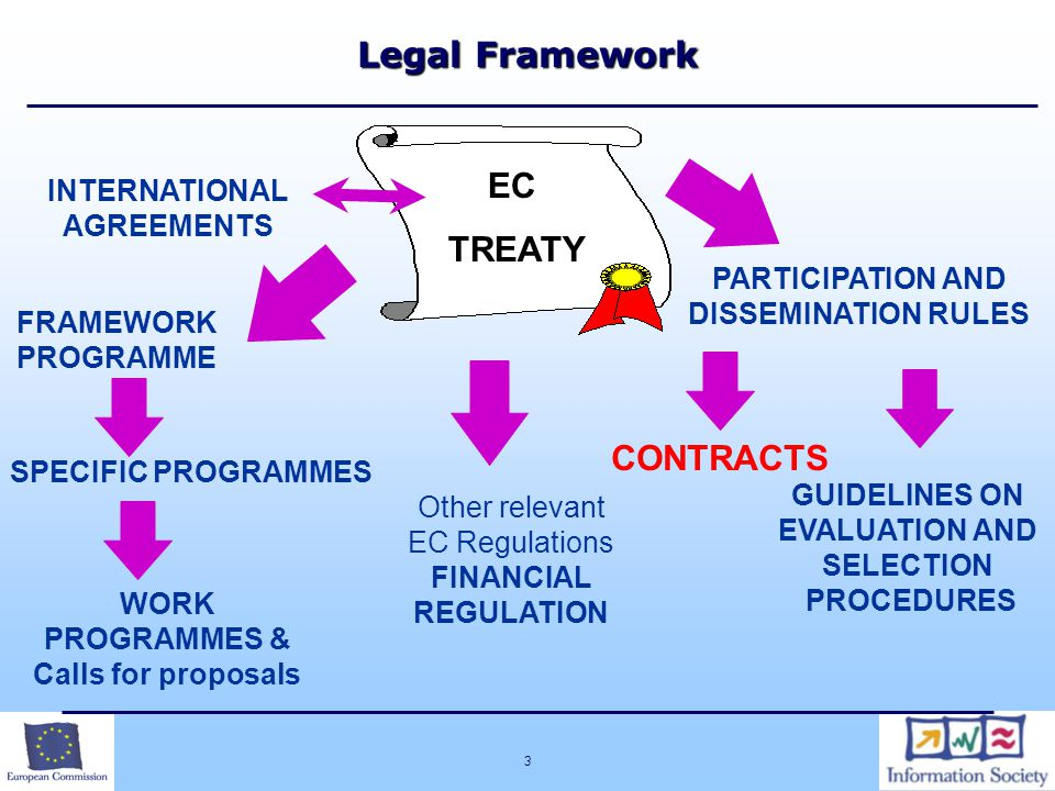 Legal Framework EC TREATY CONTRACTS INTERNATIONAL AGREEMENTS