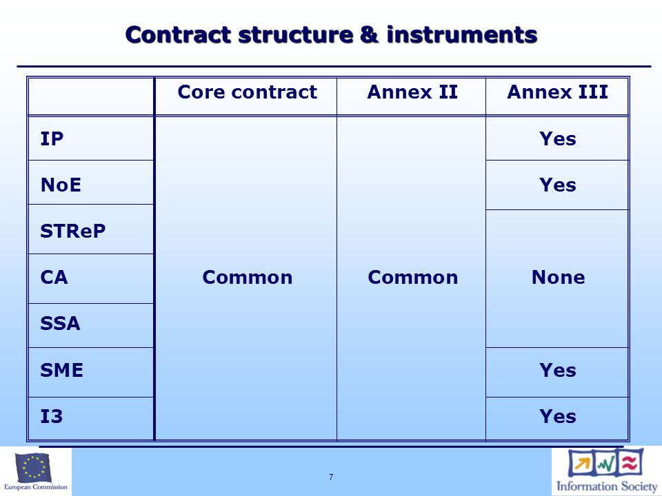 Contract structure & instruments