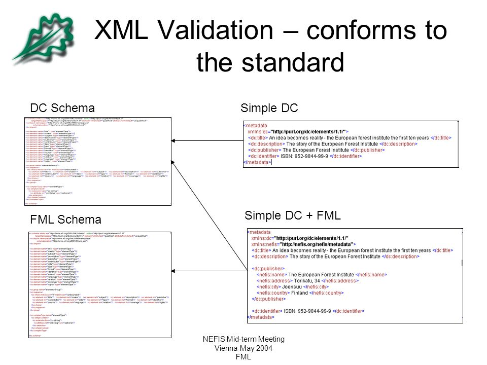 XML Validation – conforms to the standard