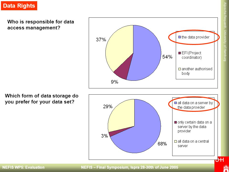 Data Rights Who is responsible for data access management