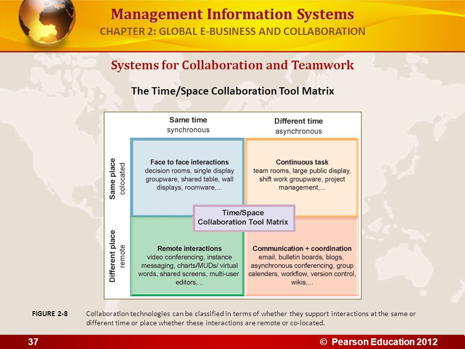 CHAPTER 2: GLOBAL E-BUSINESS AND COLLABORATION