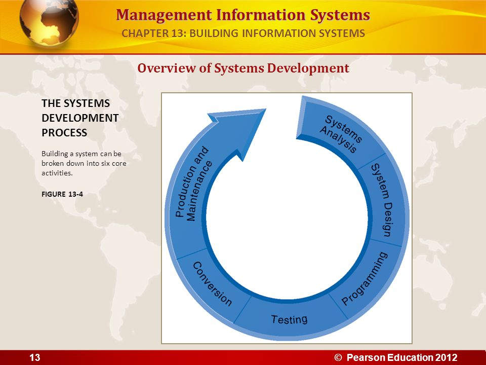 CHAPTER 13: BUILDING INFORMATION SYSTEMS