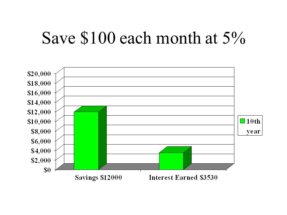 Save $100 each month at 5%