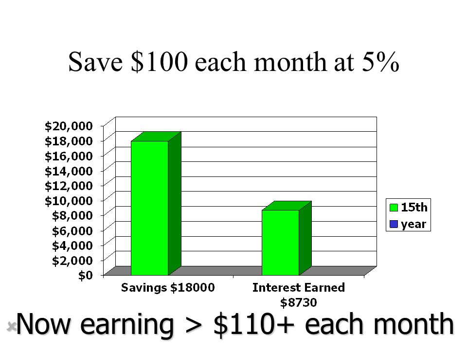 Now earning > $110+ each month