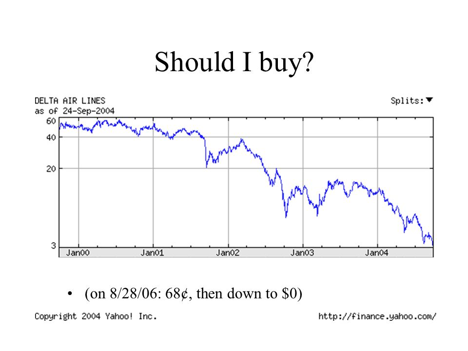 Should I buy (on 8/28/06: 68¢, then down to $0)